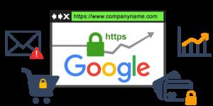 فعال سازی گواهینامه ssl رایگان در هاست