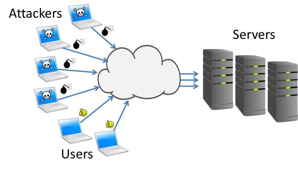 حمله ی DDoS چیست؟ + فیلم